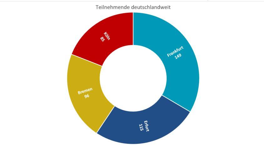 Ringdiagramm der Teilnehmenden der regional Fachveranstaltung